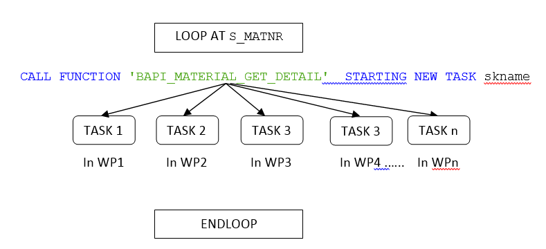 Learn Parallel Processing in ABAP – Sapignite
